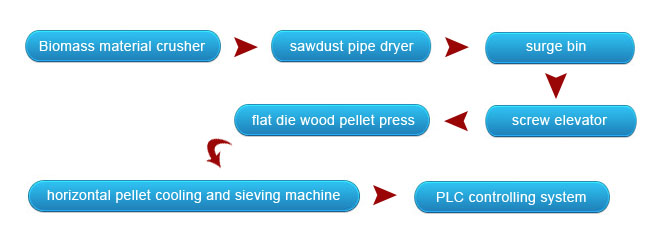 mobile wood pellet line equipment